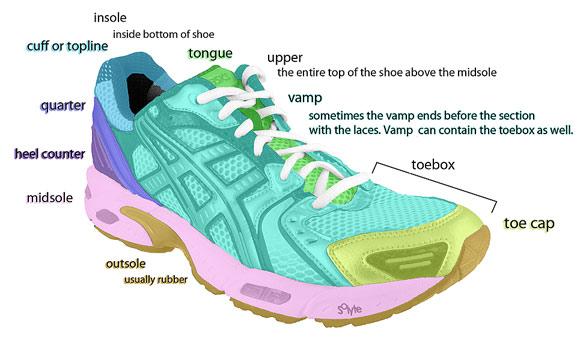 Buy Shoe Parts